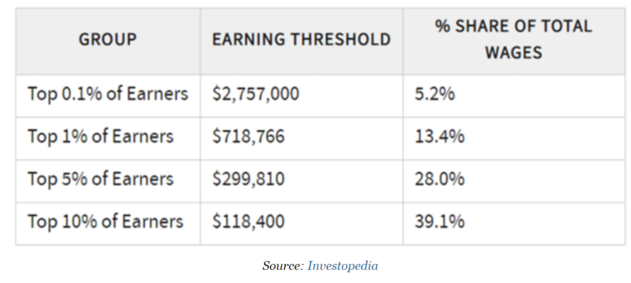 Top Percents of Earners